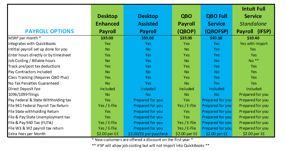 QuickBooks Payroll Comparison - Diversified Business Solutions